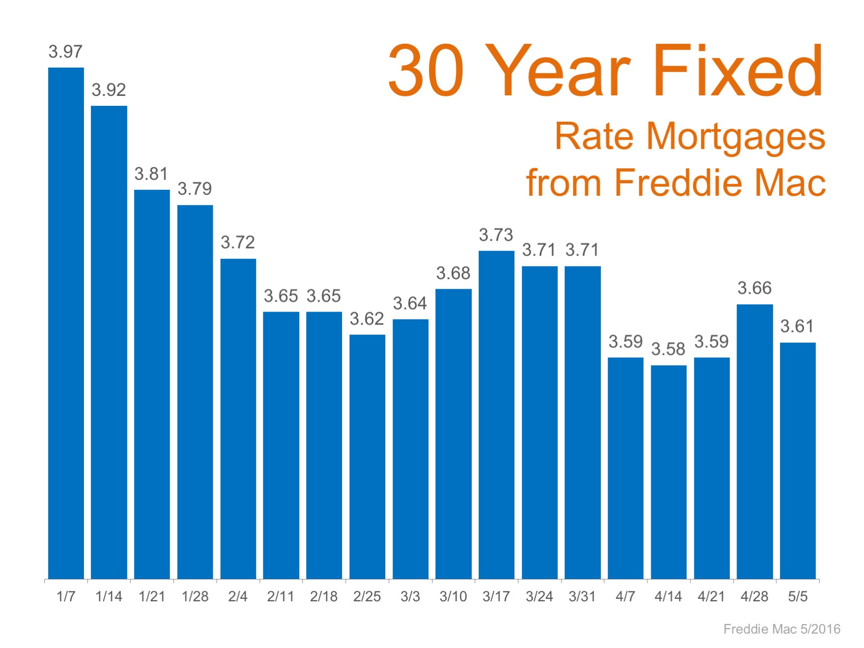 Mortgage Rates Remain at Historic Lows | Simplifying The Market