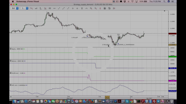 Demo of backtesting with Dukascopy Visual JForex for forex algo trading