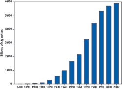 From 1880 to 2009, annual global cigarette use increased from 10 billion to 5.9 trillion.