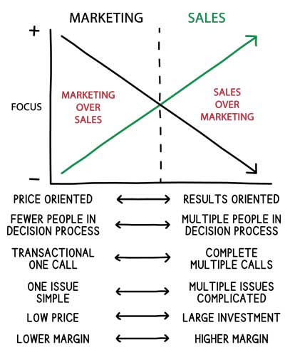 marketing-or-sales