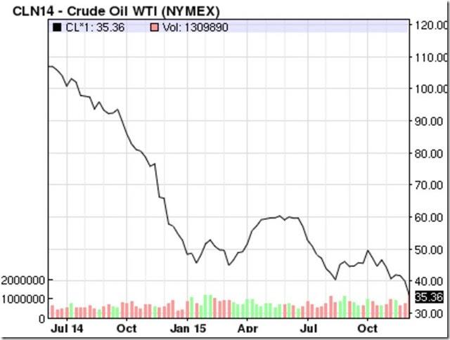 December 11 2015 crude oil