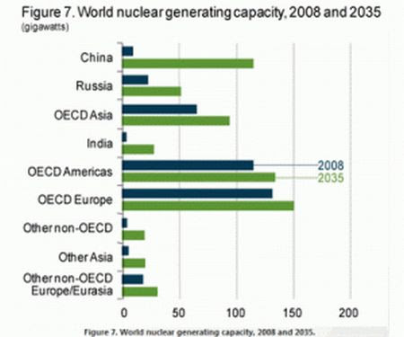 World nuclear capacity