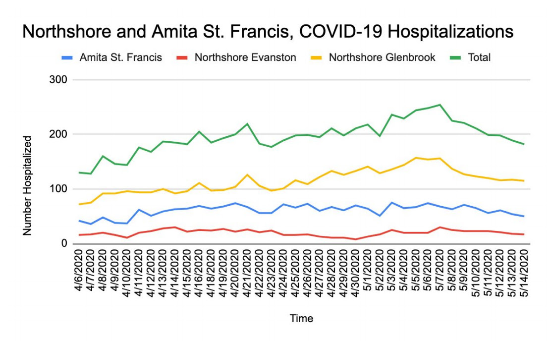 Hospital admissions - May 15, 2020