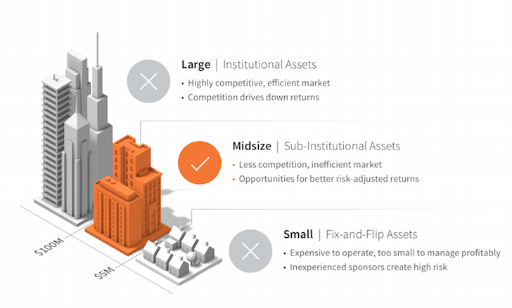 Midsize Is The Real Estate Investing Sweetspot