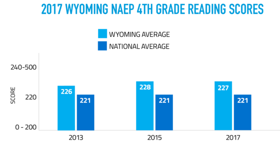 2017 Wyoming NAEP 4th Grade Reading Scores show that in 2013 Wyoming students scored an average of 226 compared to the national average of 221, in 2015 Wyoming students scored an average of 228 compared to the national average of 221, and in 2017 Wyoming student scored an average of 227 compared to the national average of 221. The scores are on a scale of 0-500.