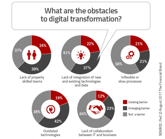 https://thefinancialbrand.com/wp-content/uploads/2017/08/What_are_the_obstacles_to_digital_transformation-565x476.png