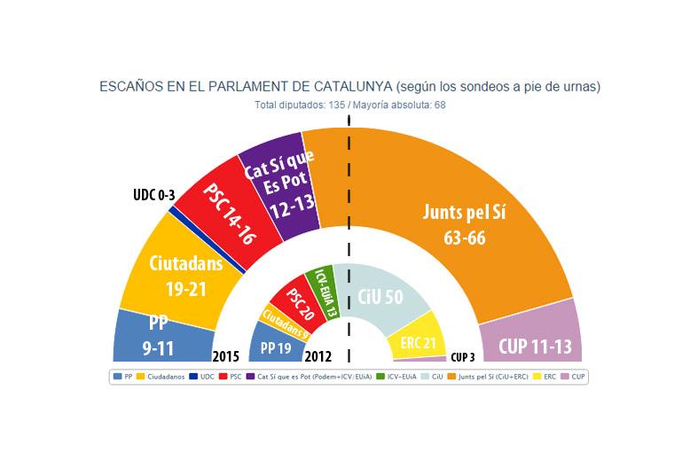 El nuevo Parlament de Catalunya, según las encuestas a pie de urna