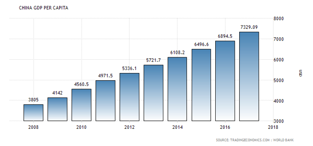 China GDP per capita from 2008 to 2017