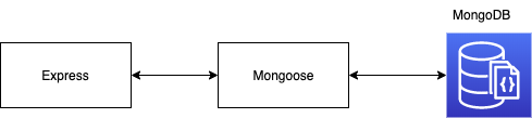 Node app mongodb