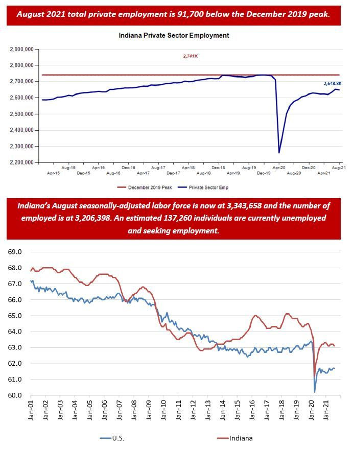 August 2021 Employment Charts