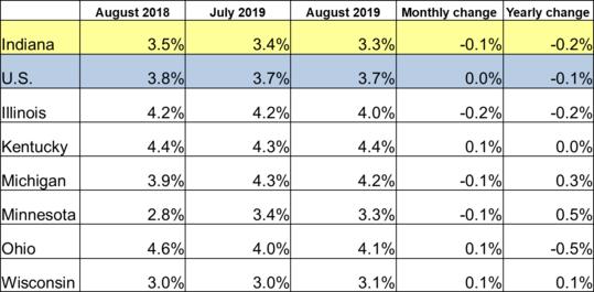 August 2019 Midwest Unemployment Rates