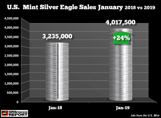 U.S. mint silver eagle sales january 2018 vs 2019