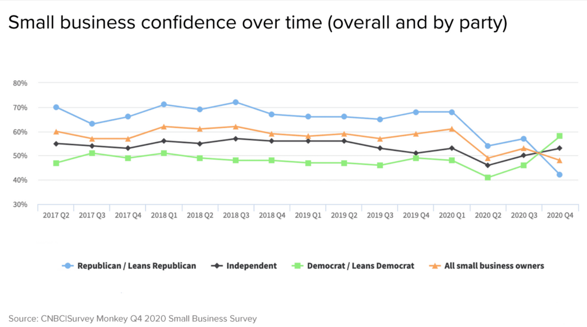 Small business confidence over time chart