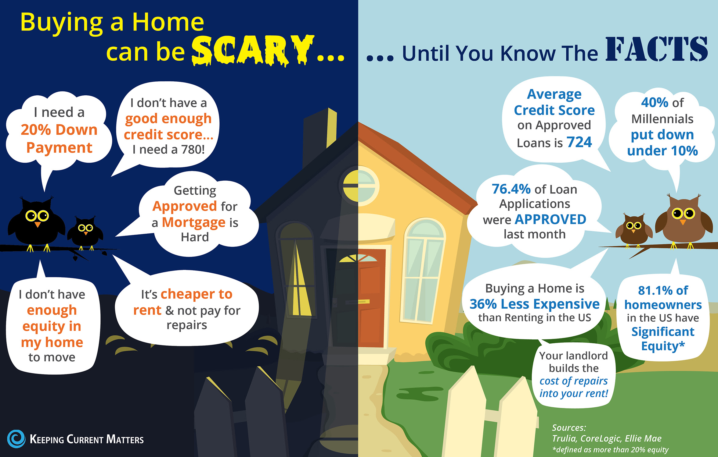 Buying a Home Can Be Scary... Unless You Know the Facts [INFOGRAPHIC] | Keeping Current Matters
