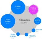 causes of death ft