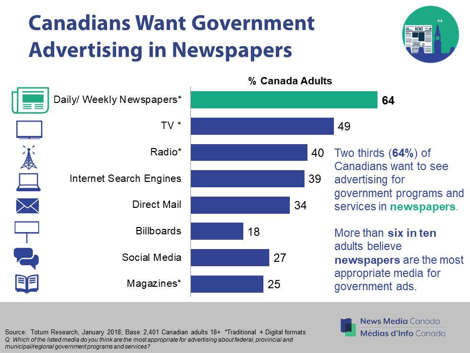 https://nmc-mic.ca/wp-content/uploads/2019/01/Canadians-want-government-advertising-in-newspapers-2018.jpg