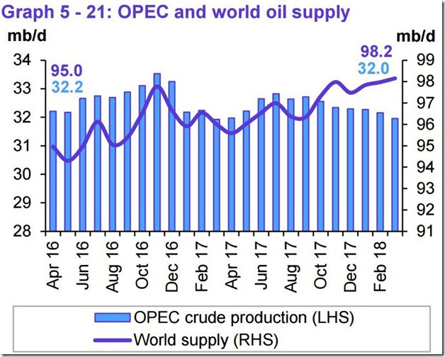 March 2018 OPEC report global oil supply