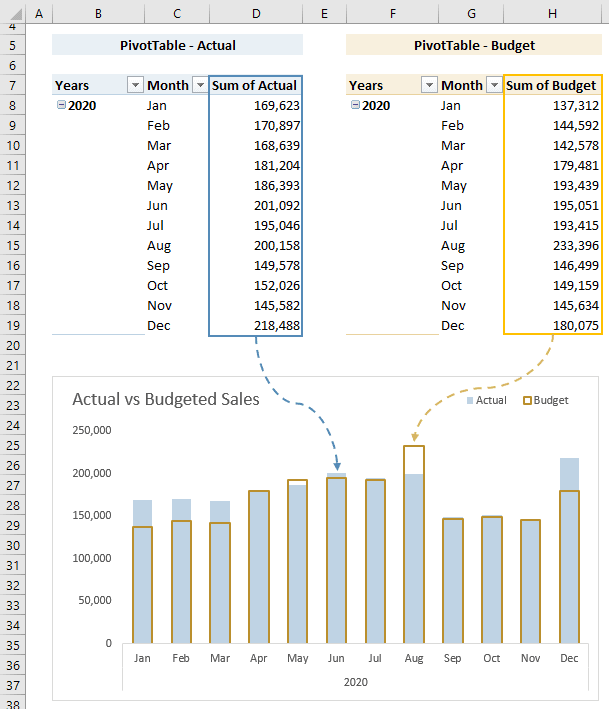 create regular Excel charts from PivotTables using dynamic named ranges