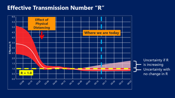 Transmission Rate