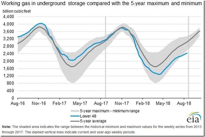August 25 2018 natural gas supplies as of August 17th