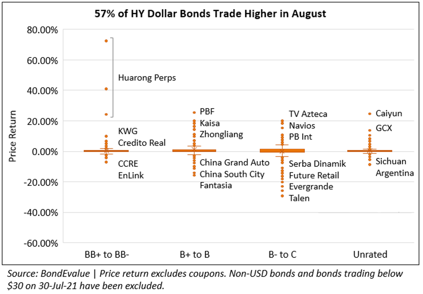 57% HY bonds trade higher in Aug