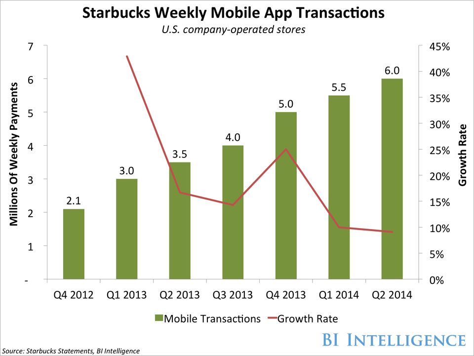 Starbucks Mobile App Transactions