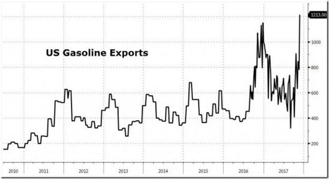 November 30 2017 gasoline exports for November 24