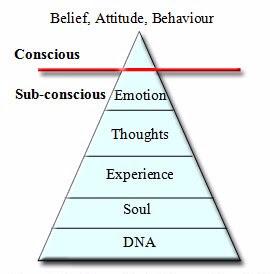 subconscious-mind-vs-conscious-mind