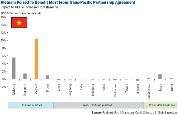 Vietnam Poised to Benefit Most From Trans-Pacific Partnership Agreement