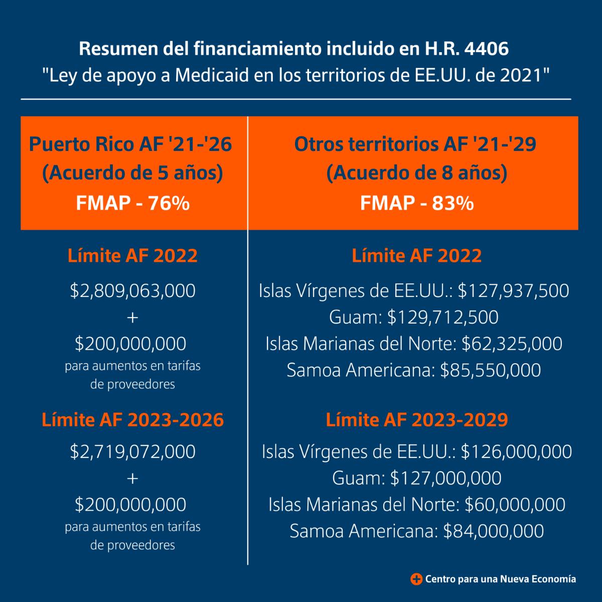 Tabla: Resumen del financiamiento incluido en H.R. 4406