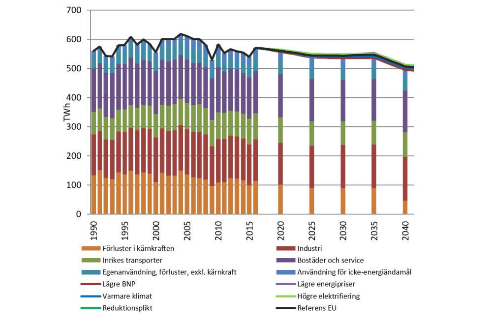 Grafen visar energianvändning 1990–2016, energianvändning i scenariot Referens EU, samt total energianvändning i övriga scenarier till 2050, TWh