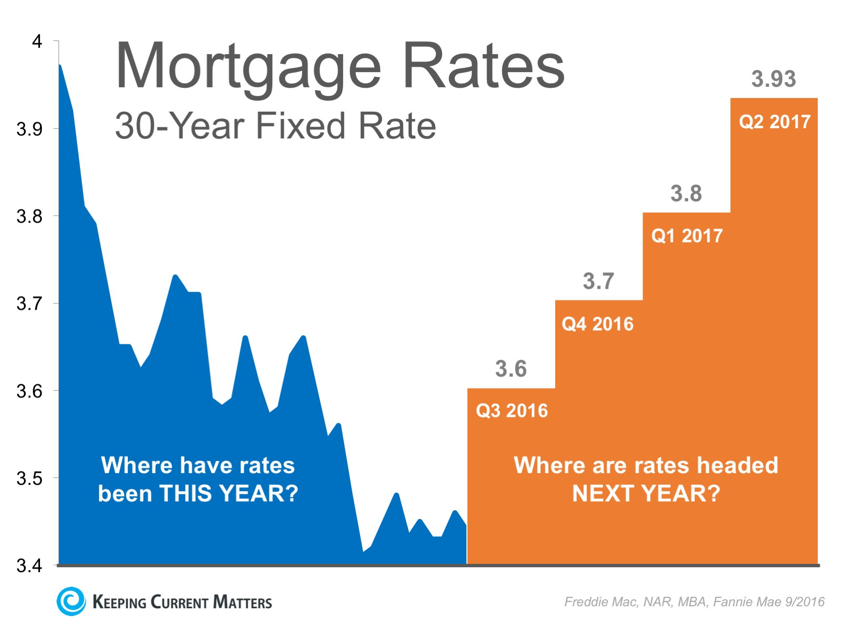 Interest Rates Remain at Historic Lows... But for How Long? | Keeping Current Matters