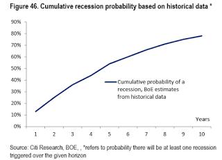 Probabilidade de recessão