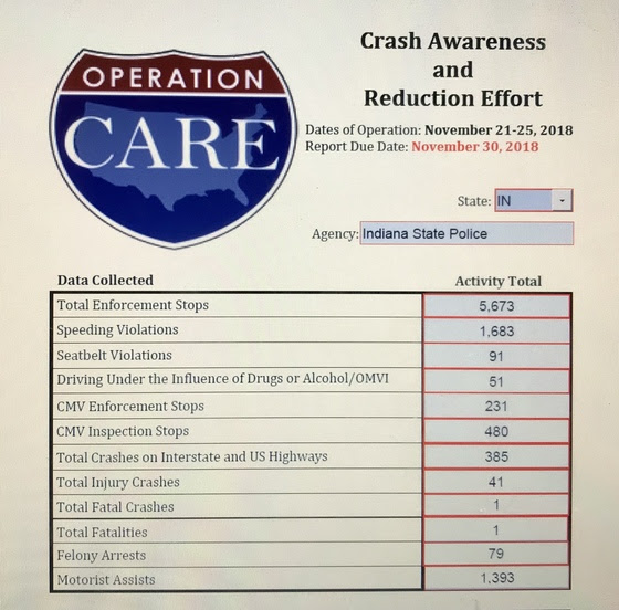 Thanksgiving Project CARE Enforcement Results