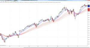 SPY guppy multiple moving average