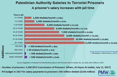 Chart of PA spending on terrorism