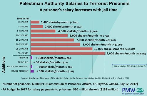 Chart of PA spending on terrorism