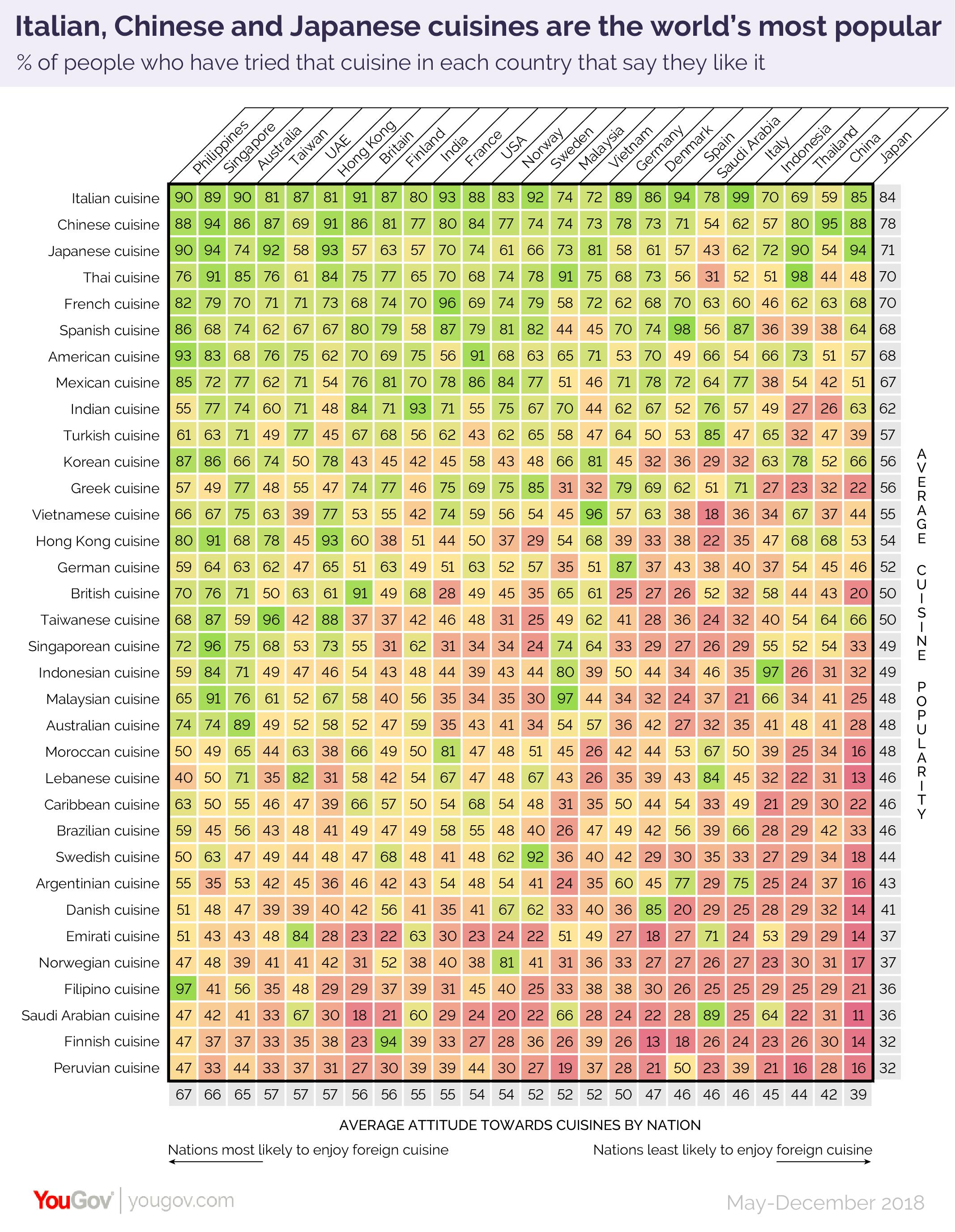 Global cuisine survey