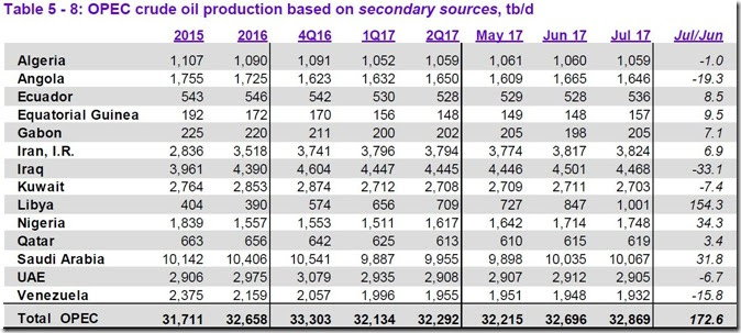July 2017 OPEC cude output via secondary sources