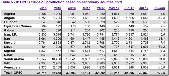 July 2017 OPEC cude output via secondary sources