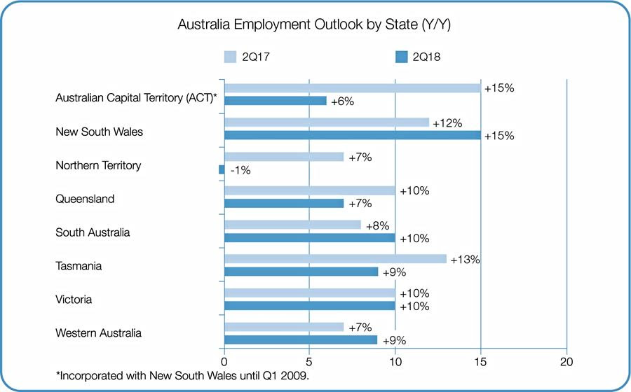 Australia Employment Outlook by State