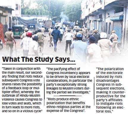 BJP gains in polls after every riot, says Yale studyBJP gains in polls after every riot, says Yale study