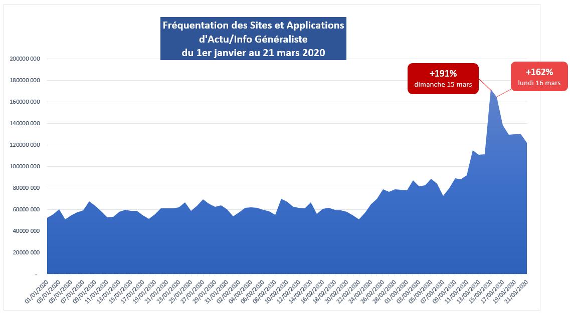 courbe frequentation 2020 Medias Actu