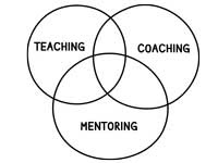coaching-mentoring-teaching
