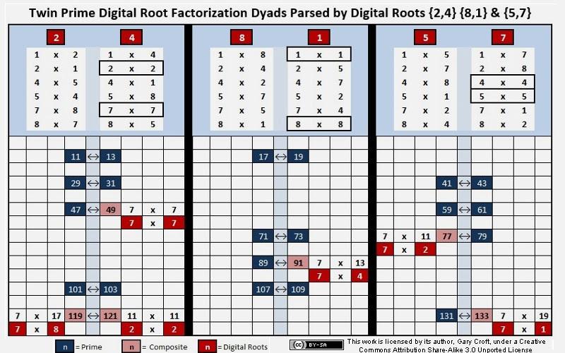 díades duplo Prime Digital raiz Factorizaton