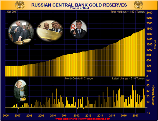 Russia Reserve Test