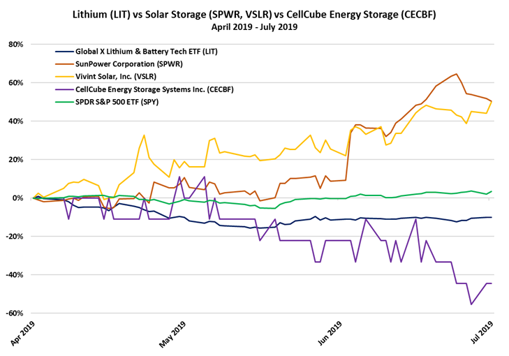 Energy Storage Systems Boosted by Utility-Scale Battery