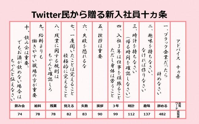 図1:Twitter民から贈る新入社員10カ条