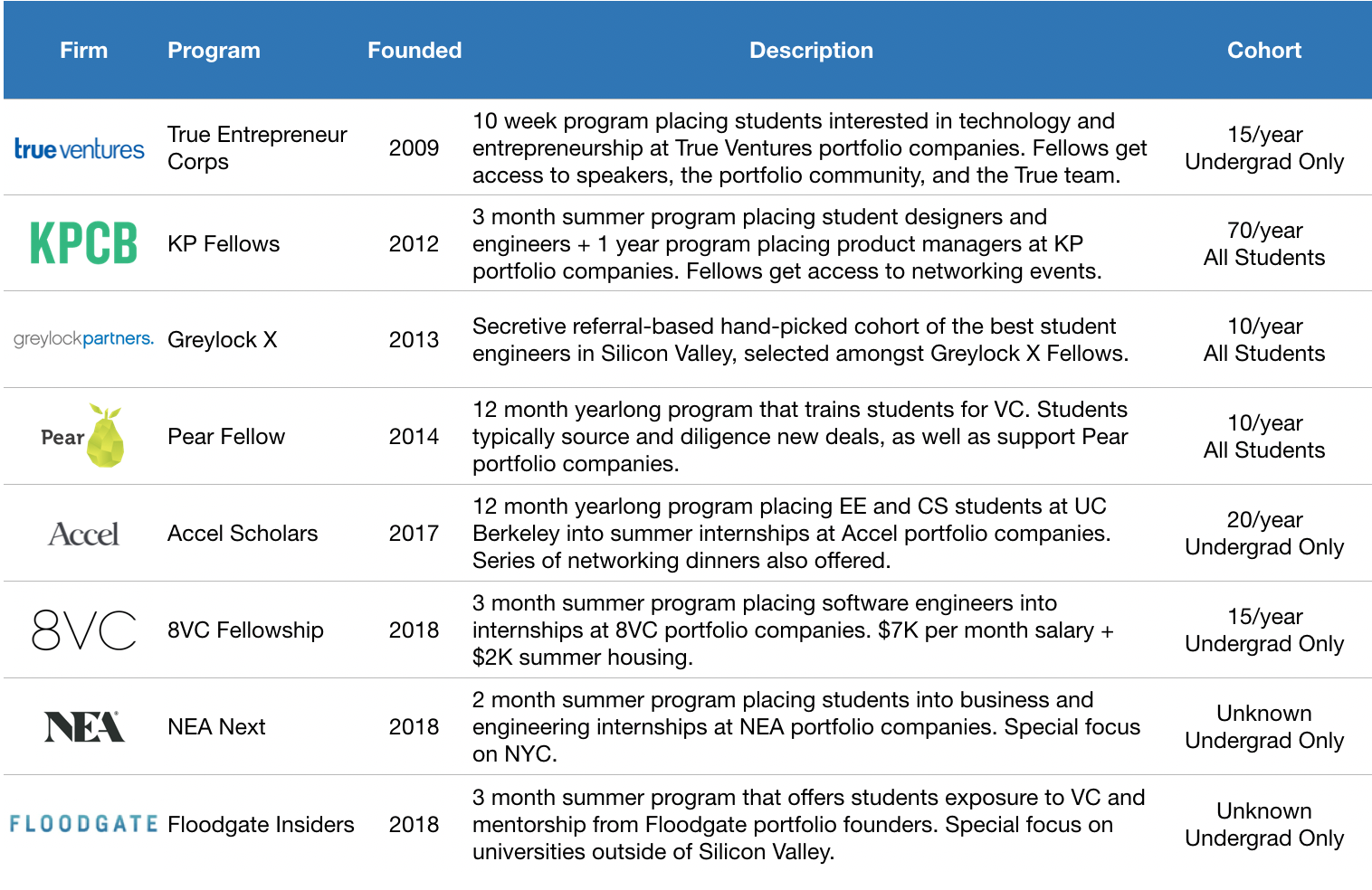 How students are founding, funding and joining startups