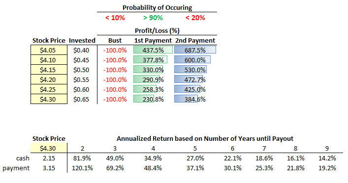 NuPathe Special Situation Probability